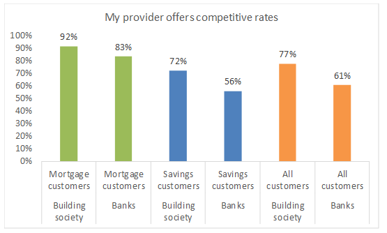 My-provider-offers-competitive-rates-(1).png