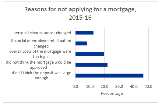 Reasons for not applying for a mortgage, 2015-16