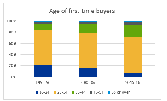 Age of first-time buyers