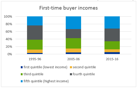 First-time buyer incomes