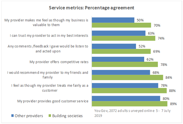 Service-metrics-Percentage-agreement-YGJUL2019-(1).png