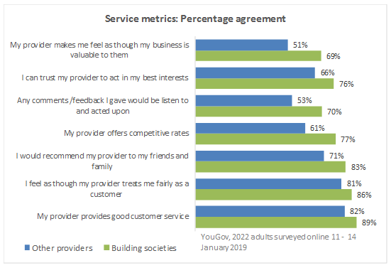Service-metrics-percentage-agreement-(1).png